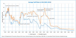 Average tariff rates in US (1821–2016)