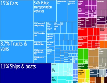 A proportional representation of Antigua and Barbuda's exports.