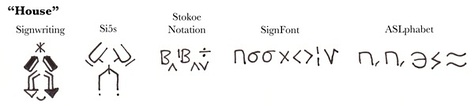 Comparison of ASL writing systems. Sutton SignWriting is on the left, followed by Si5s, then Stokoe notation in the center, with SignFont and its simplified derivation ASL-phabet on the right.