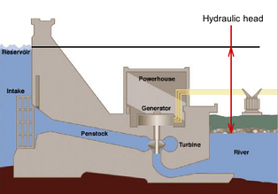 Available difference in hydraulic head across a hydroelectric dam, before head losses due to turbines, wall friction and turbulence