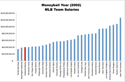 Distribution of team salaries in 2002. Team salaries ranged from about $35 million (the Tampa Bay Devil Rays) to about $120 million (the New York Yankees) The Oakland Athletics had the third-lowest team payroll in the league (about $40 million) marginally higher than that of the Montreal Expos, whose franchise was transferred to the Washington Nationals in 2005.