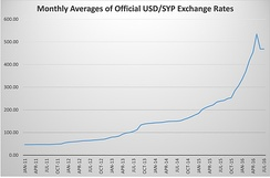 Monthly averages of Official USD/SYP Exchange rate from January 2011 to July 2015
