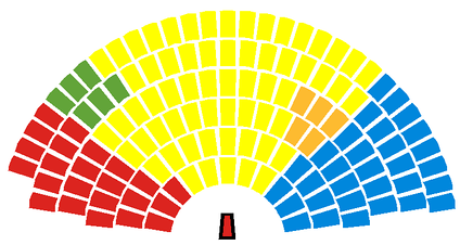 Composition after the election.