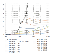 Real development of global photovoltaics additions vs. predictions by the IEA, 2002-2016