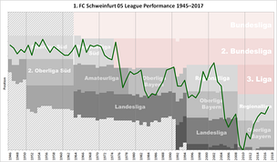 Historical chart of the 1. FC Schweinfurt 05 league performance after 1945