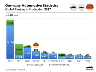 German Automotive Production 2017