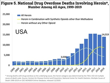 Timeline of total number of U.S. overdose deaths involving heroin.[4]