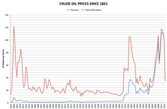 Historical crude oil prices. Economic growth in Putin's first two terms was fueled by the 2000s commodities boom, including high oil prices[9][10]