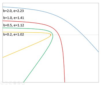 Hyperbolic trajectories followed by objects approaching central object (small dot) with same hyperbolic excess velocity (and semi-major axis (=1)) and from same direction but with different impact parameters and eccentricities. The yellow line indeed passes around the central dot, approaching it closely.