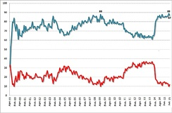 Putin's approval (blue) and disapproval (red) ratings 1999–2015. Putin reached an all-time high approval rating in June 2015 of 89%.[355]