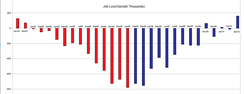 Chart of BLS job-loss data based on OFA's chart.