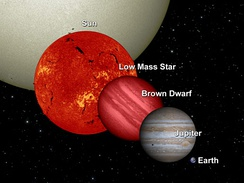 This image shows the relative sizes of brown dwarfs and large planets.