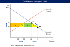 Effects of import tariff, which hurts domestic consumers more than domestic producers are helped. Higher prices and lower quantities reduce consumer surplus by areas A+B+C+D, while expanding producer surplus by A and government revenue by C. Areas B and D are dead-weight losses, surplus lost by consumers and overall.[32]