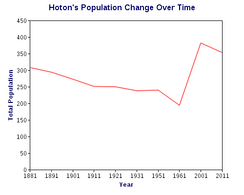 Total Population of Hoton as reported by the census population 1811-2011
