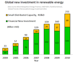 Global New Investments in Renewable Energy[141]