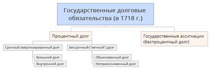 Классификация государственного долга Российской империи в 1817г.[14]