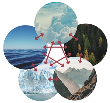 The five components of the climate system all interact.