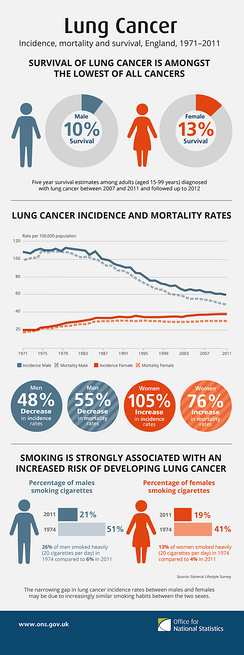 Lung cancer, incidence, mortality and survival, England 1971–2011