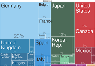 Car exports by country (2014) from [http://atlas.cid.harvard.edu/explore/tree_map/export/show/all/8703/2014/ Harvard Atlas of Economic Complexity