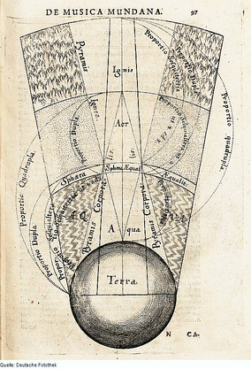 Segment of the macrocosm showing the elemental spheres of terra (earth), aqua (water), aer (air), and ignis (fire), Robert Fludd, 1617