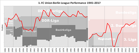 Historical chart of Union Berlin league performance after WWII