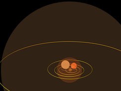 From largest to smallest: Jupiter's orbit, red supergiant star Betelgeuse, Mars' orbit, Earth's orbit, star R Doradus, and orbits of Venus, Mercury. Inside R Doradus' depiction are the blue giant star Rigel and red giant star Aldebaran. The faint yellow glow around the Sun represents one light minute. Click image to see more details and links to their scales.
