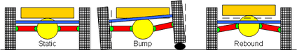 de Dion suspension characteristics: Camber change on one sided bumps, none on rebound. de Dion tube is shown in blue. The differential (yellow) is connected directly to the chassis (orange).