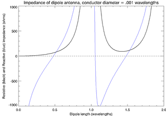 Real (black) and imaginary (blue) parts of the dipole feedpoint impedance versus total length in wavelengths, assuming a conductor diameter of 0.001 wavelengths