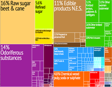 A proportional representation of Swazi exports