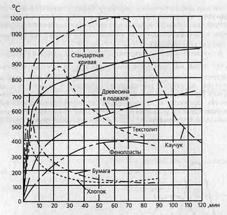 Кривые изменения среднеобъемной температуры при пожаре в зависимости от вида пожарной нагрузки[5].