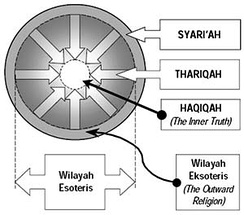 """Tariqat"" in the Four Spiritual Stations: The Four Stations, sharia, tariqa, haqiqa. The fourth station, marifa, which is considered ""unseen"", is actually the center of the haqiqa region. It is the essence of all four stations."