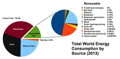 World energy consumption by source. Renewables accounted for 19% in 2012.