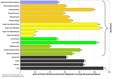 Graph of UK figures for the carbon intensity of bioethanol and fossil fuels. This graph assumes that all bioethanols are burnt in their country of origin and that previously existing cropland is used to grow the feedstock.[72]
