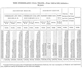 Table of Cumberland Coal shipped over B&O Railroad and C&O Canal, 1842–1865[41]