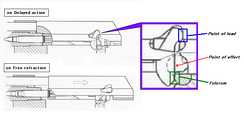A schematic of the lever-delayed blowback mechanism used in the FAMAS assault rifle.