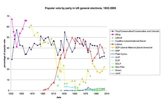 A graph showing the percentage of the popular vote received by major parties in general elections, 1832–2005.