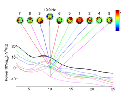 Independent component analysis in EEGLAB