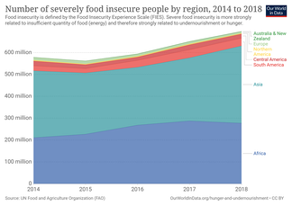 Number of severely food insecure people by region(2014-2018)