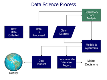 Data science process flowchart from Doing Data Science, by Schutt & O'Neil (2013)
