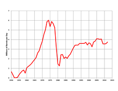 Oil production in Iran (1950–2012)