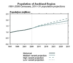 Projection of the Auckland Region's population growth to 2031.
