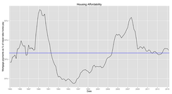 United Kingdom housing affordability as described by mortgage payments as a percentage of take home pay from 1983 to 2015