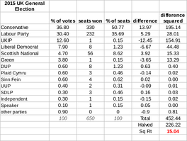 The disproportionality of parliament in the 2015 election was 15.04 according to the Gallagher Index, mainly between the UKIP and Conservative Parties.