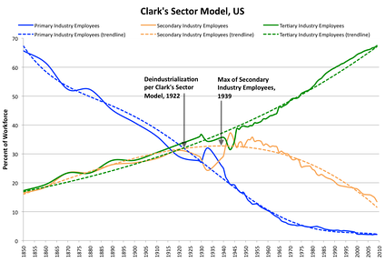 Clark's Sector model the for US economy 1850–2009[13]