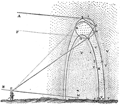 René Descartes' sketch of how primary and secondary rainbows are formed