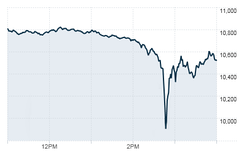 The DJIA on May 6, 2010 (11:00 AM - 4:00 PM EDT)