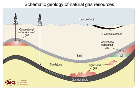 The location of shale gas compared to other types of gas deposits