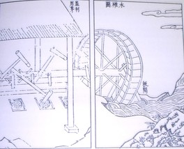 Hydrodynamic powered trip hammer set, illustration from the Tiangong Kaiwu encyclopedia of 1637, written by Song Yingxing (1587–1666)