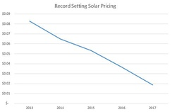 The Levelised Cost of utility-scale solar PV is in sharp decline around the world, at under 2c/kWh in some regions