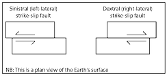 Schematic illustration of the two strike-slip fault types